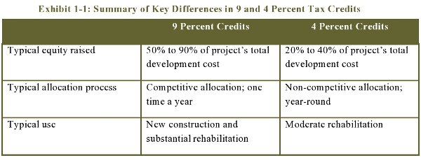 Exhibit 1-1: Summary of Key Differences in 9 and 4 Percent Tax Credits