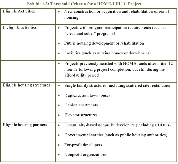 Exhibit 1-3: Threshold Criteria for a HOME-LIHTC Project