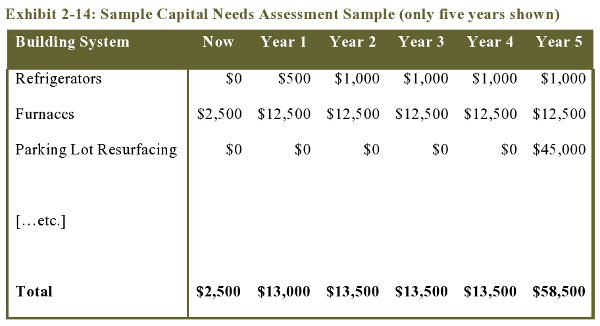 Exhibit 2-14: Sample Capital Needs Assessment Sample (only five years shown)