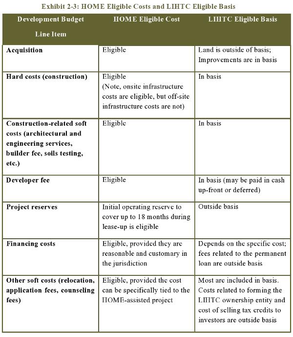 Exhibit 2-3: HOME Eligible Costs and LIHTC Eligible Basis