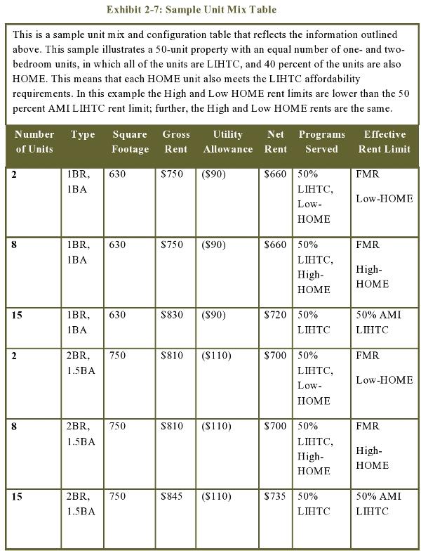 Exhibit 2-7: Sample Unit Mix Table