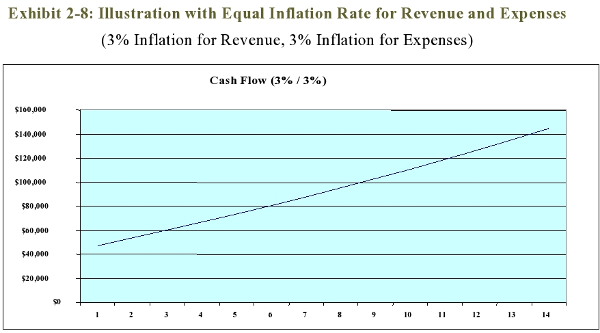Exhibit 2-8: Illustration with Equal Inflation Rate for Revenue and Expenses<br>(3% Inflation for Revenue, 3% Inflation for Expenses)
