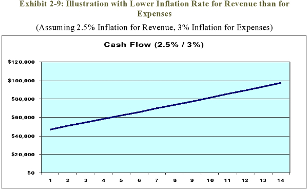 Exhibit 2-9: Illustration with Lower Inflation Rate for Revenue than for Expenses<br>(Assuming 2.5% Inflation for Revenue, 3% Inflation for Expenses)