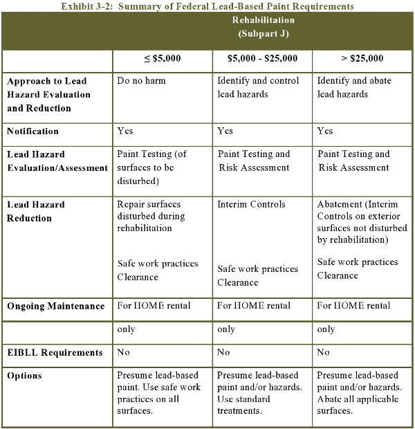 Exhibit 3-2: Summary of Federal Lead-Based Paint Requirements