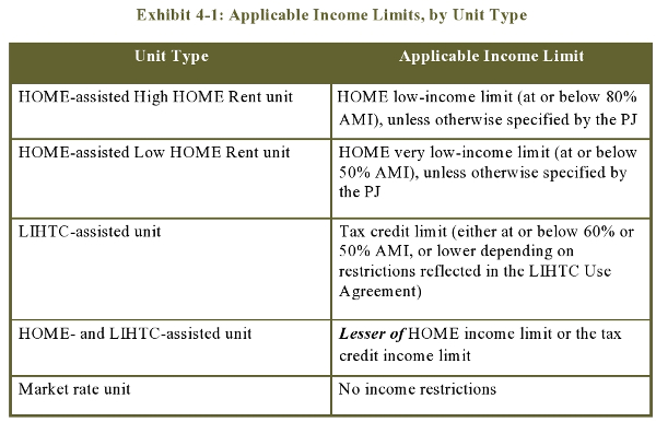 Exhibit 4-1: Applicable Income Limits, by Unit Type