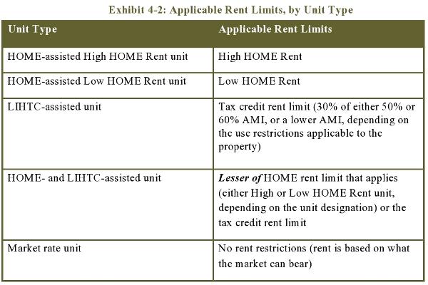 Exhibit 4-2: Applicable Rent Limits, by Unit Type