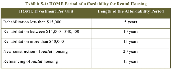 Exhibit 5-1: HOME Period of Affordability for Rental Housing