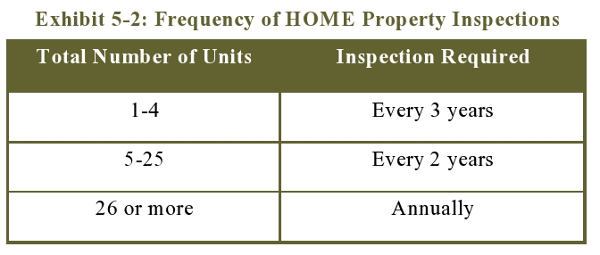 Exhibit 5-2: Frequency of HOME Property Inspections