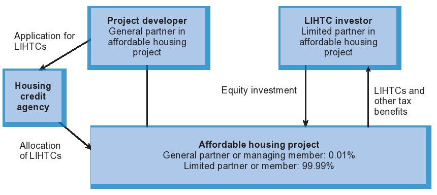 Typical Legal Structure for Direct Investment