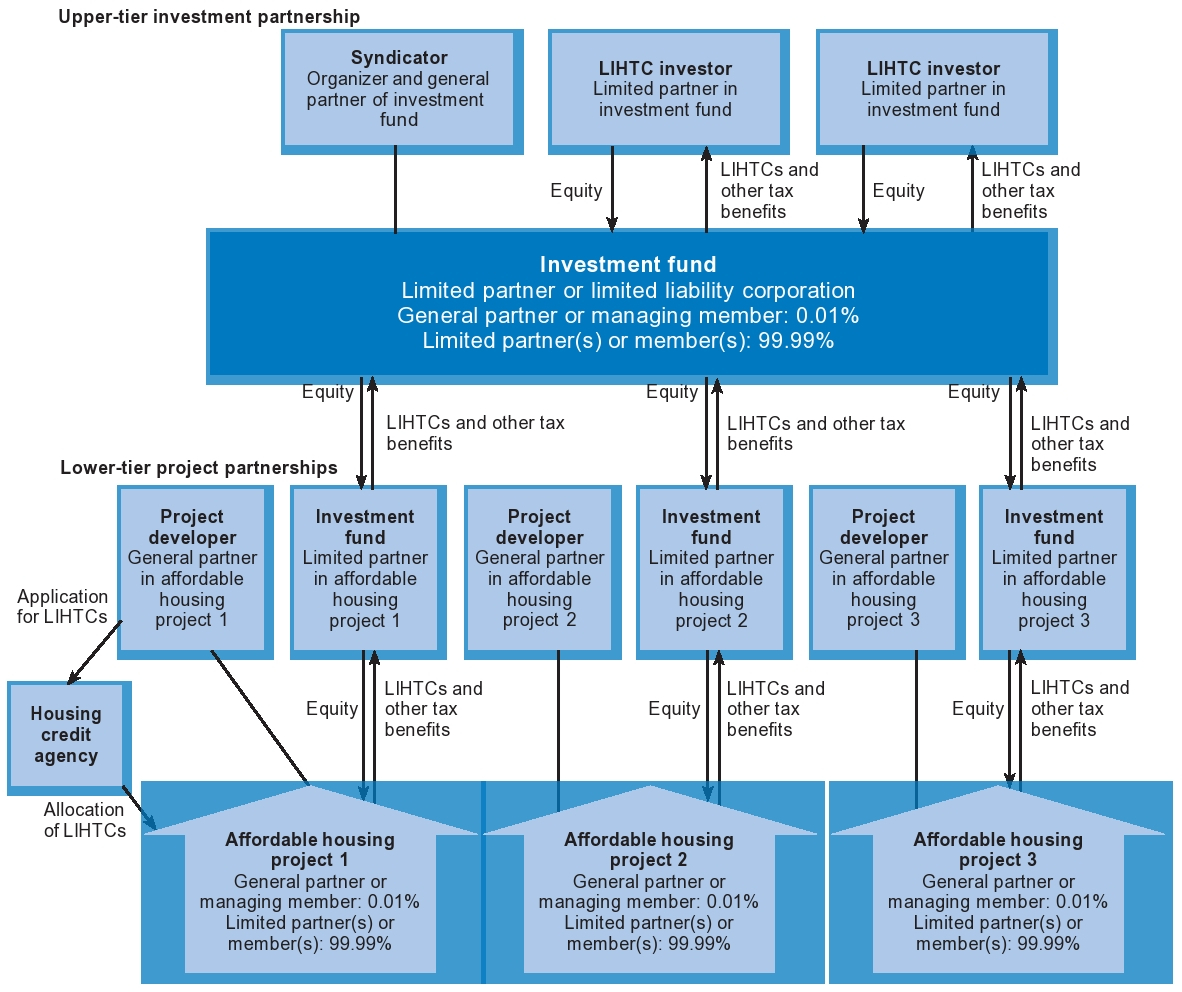 Typical Legal Structure for Investment in a Syndicated LIHTC