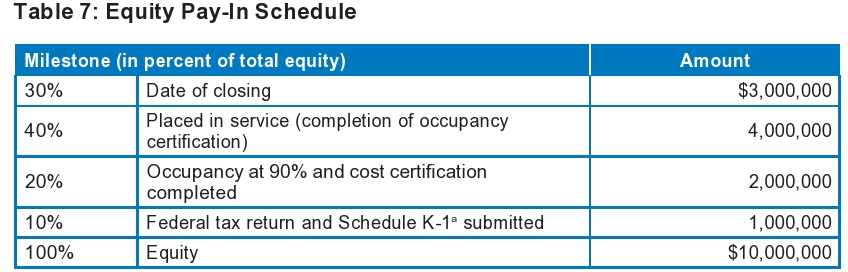 Equity Pay-In Schedule