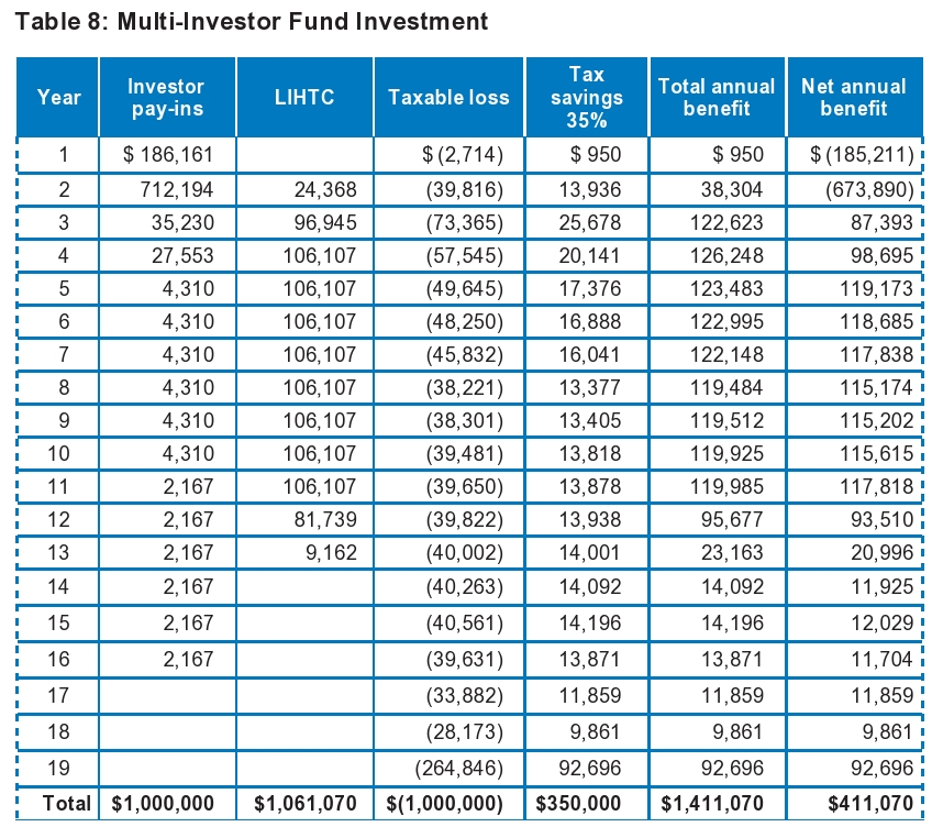 Multi-Investor Fund Investment