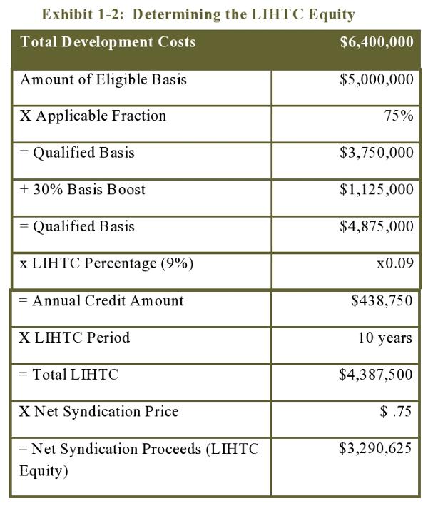 Exhibit 1-2: Determining the LIHTC Equity
