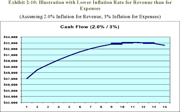 Exhibit 2-10: Illustration with Lower Inflation Rate for Revenue than for Expenses<br>(Assuming 2.0% Inflation for Revenue, 3% Inflation for Expenses)