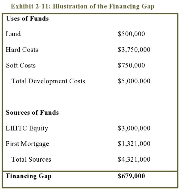 Exhibit 2-11: Illustration of the Financing Gap