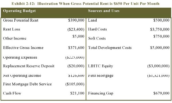 Exhibit 2-12: Illustration When Gross Potential Rent is $650 Per Unit Per Month