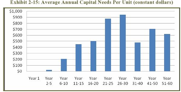 Exhibit 2-15: Average Annual Capital Needs Per Unit (constant dollars)