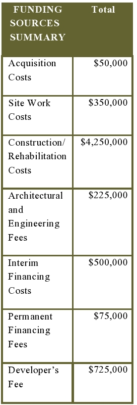 Exhibit 2-5: Sample Sources and Uses Timing Illustration – Requiring a Construction Loan