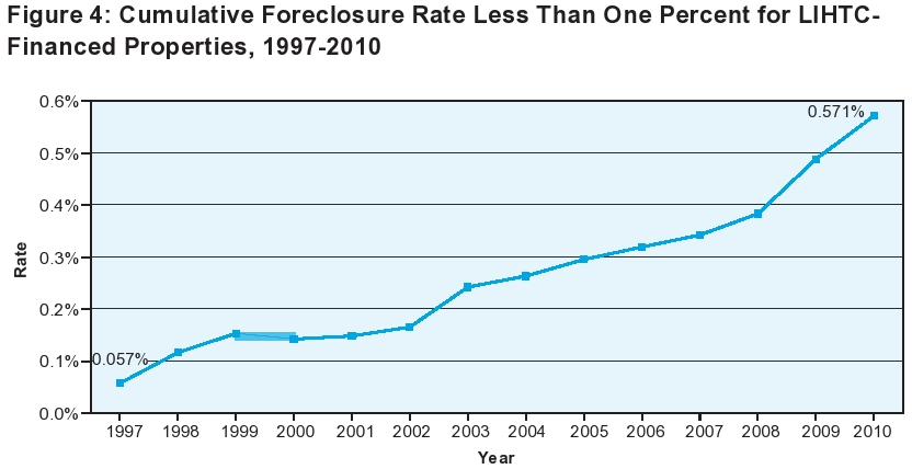 Cumulative Foreclosure Rate Less Than One Percent for LIHTC