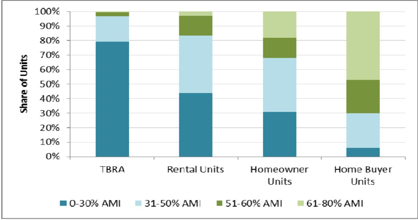 HOME household income